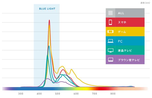ブルーライトの影響